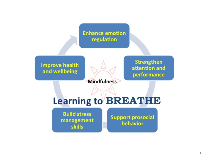 Learning to BREATHE | A Mindfulness Curriculum for Adolescents